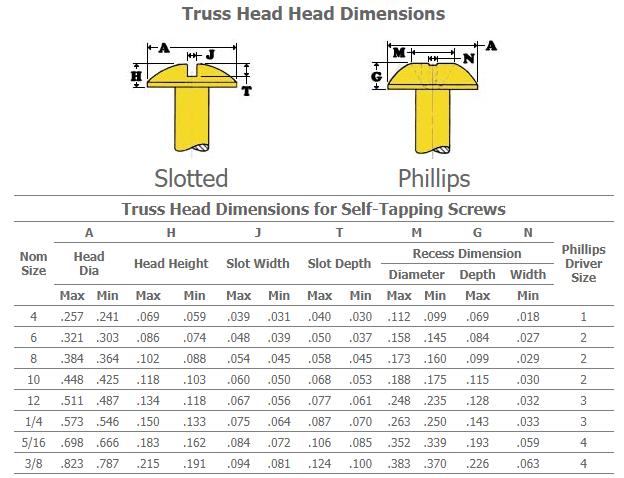 Truss Wafer Head SelDrilling Screw full details