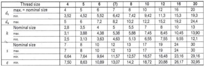 Dimensions of Metric DIN 571 hex head lag screw bolts